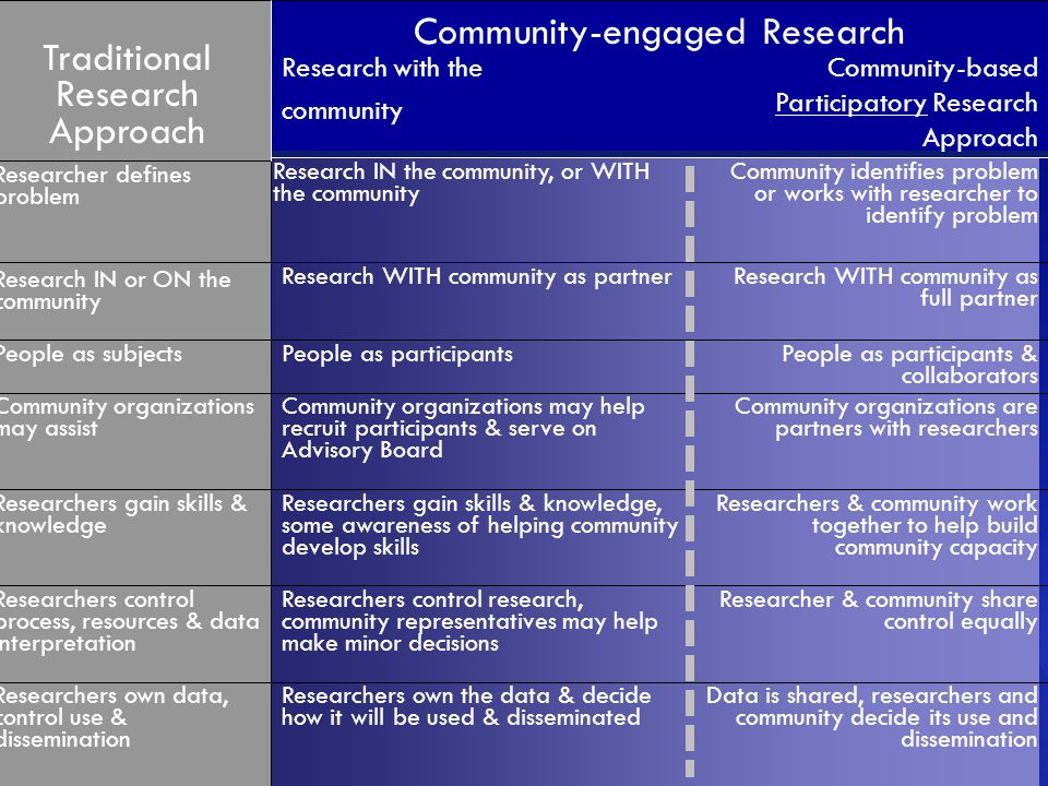 Data is shared, researchers and community decide its use and dissemination Researchers own the data & decide how it will be used & disseminated Researchers own data, control use & dissemination Researcher & community share control equally Researchers control research, community representatives may help make minor decisions Researchers control process, resources & data interpretation Researchers & community work together to help build community capacity Researchers gain skills & knowledge, some awareness of helping community develop skills Researchers gain skills & knowledge Community organizations are partners with researchers Community organizations may help recruit participants & serve on Advisory Board Community organizations may assist People as participants & collaborators People as participantsPeople as subjects Research WITH community as full partner Research IN the community, or WITH the community Research IN or ON the community Community identifies problem or works with researcher to identify problem Researcher defines problem, community may contribute Researcher defines problem Community-based Participatory Research Approach Research with the community Community-engaged Research Traditional Research Approach Research WITH community as partner