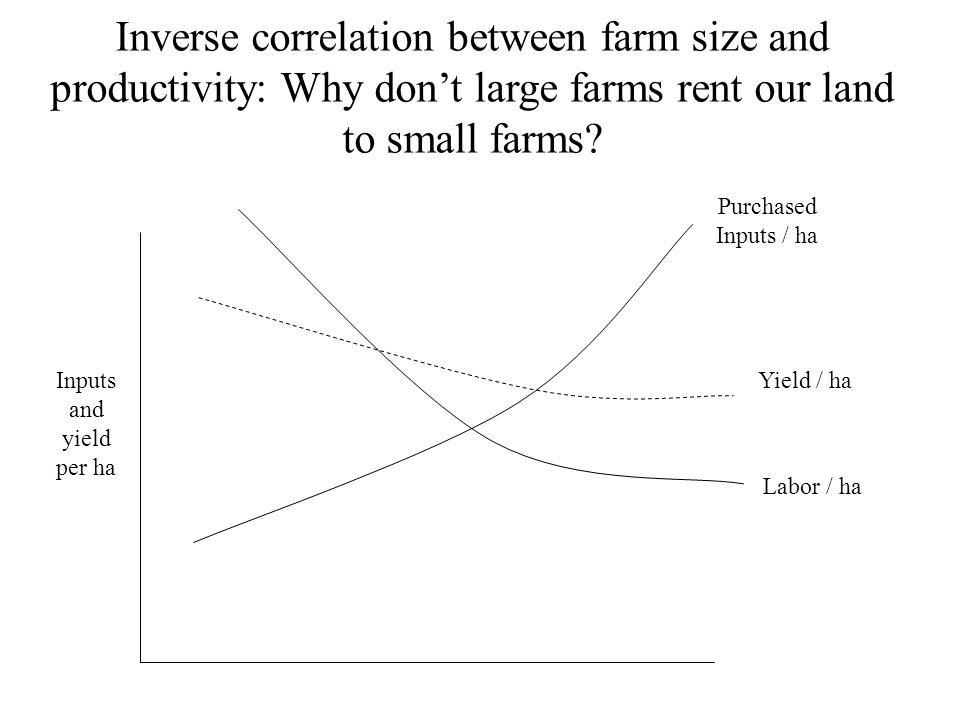 Puzzle of inverse correlation It is commonly found in South Asia but seldom found in Southeast Asia, except in Central Luzon where land reform has been strictly implemented, so that tenancy contracts are suppressed.