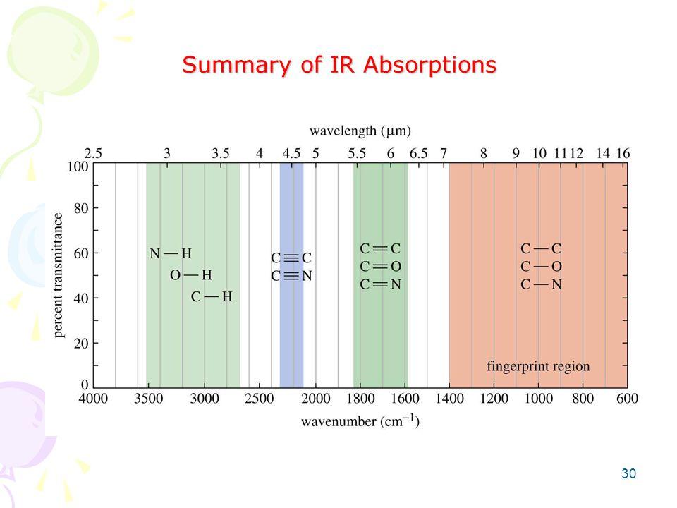 Summary of IR Absorptions 30