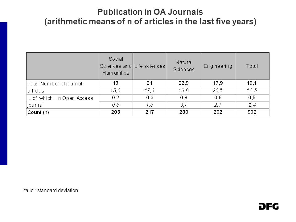 Publication in OA Journals (arithmetic means of n of articles in the last five years) Italic : standard deviation