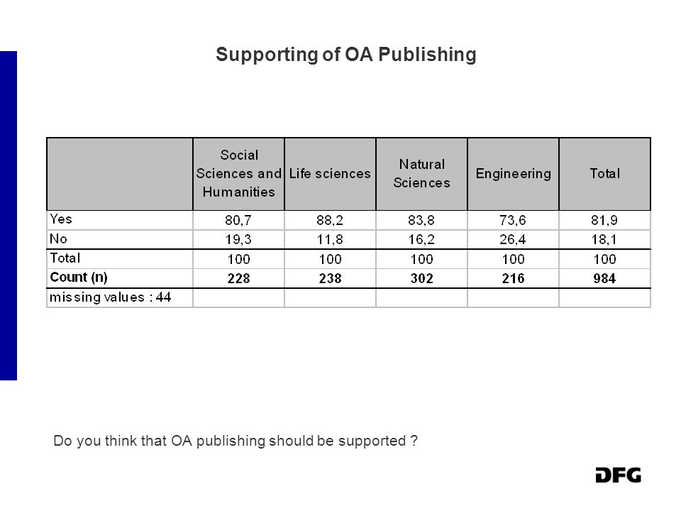 Supporting of OA Publishing Do you think that OA publishing should be supported