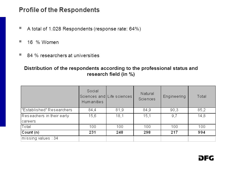 Profile of the Respondents  A total of 1.028 Respondents (response rate: 64%)  16 % Women  84 % researchers at universities Distribution of the respondents according to the professional status and research field (in %)