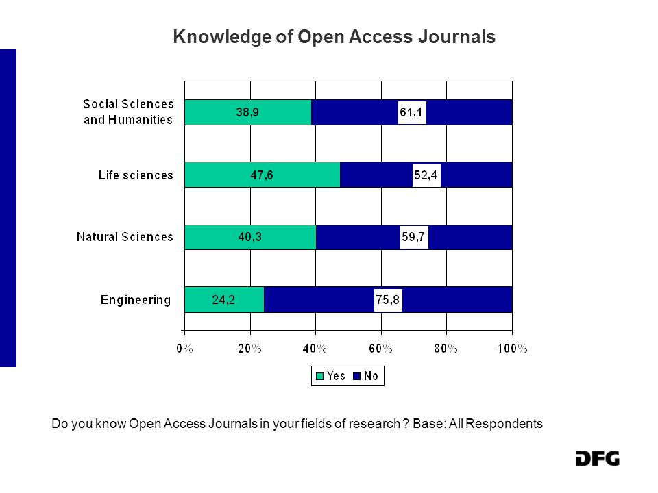 Knowledge of Open Access Journals Do you know Open Access Journals in your fields of research .