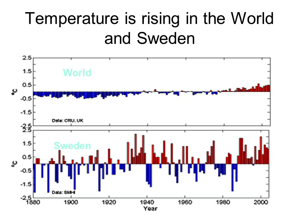 Temperature is rising in the World and Sweden World Sweden