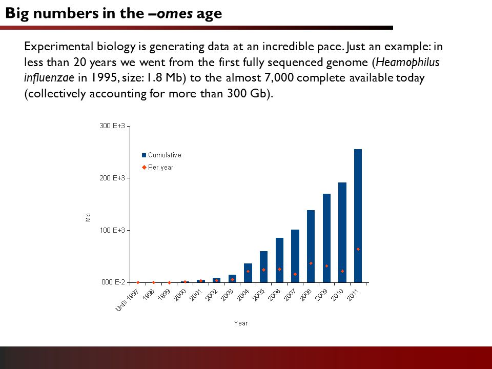 Big numbers in the –omes age Experimental biology is generating data at an incredible pace.