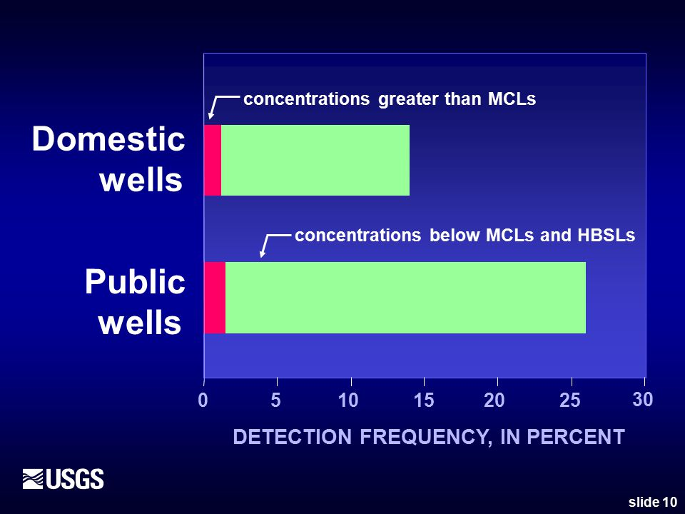 0510152025 30 Public wells Domestic wells DETECTION FREQUENCY, IN PERCENT concentrations below MCLs and HBSLs concentrations greater than MCLs slide 10