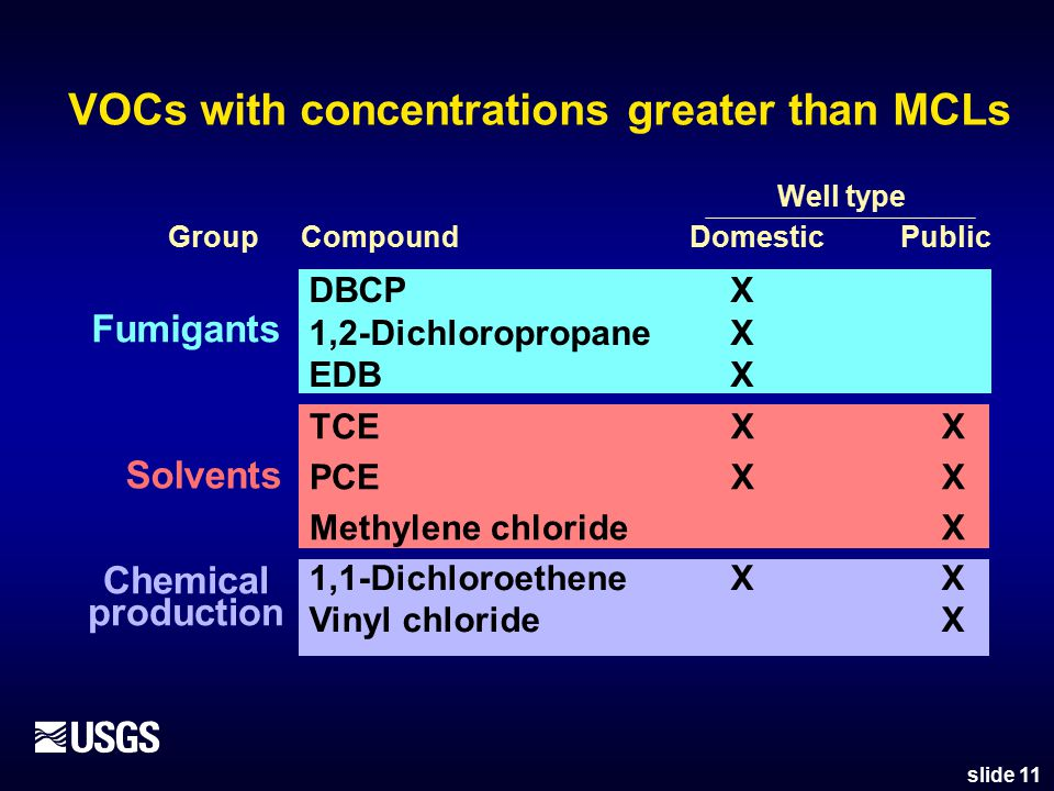VOCs with concentrations greater than MCLs slide 11 DBCPX 1,2-DichloropropaneX EDBX 1,1-DichloroetheneXX Vinyl chlorideX TCEXX PCEXX Methylene chlorideX Domestic Compound Public Well type Fumigants Chemical production Solvents Group