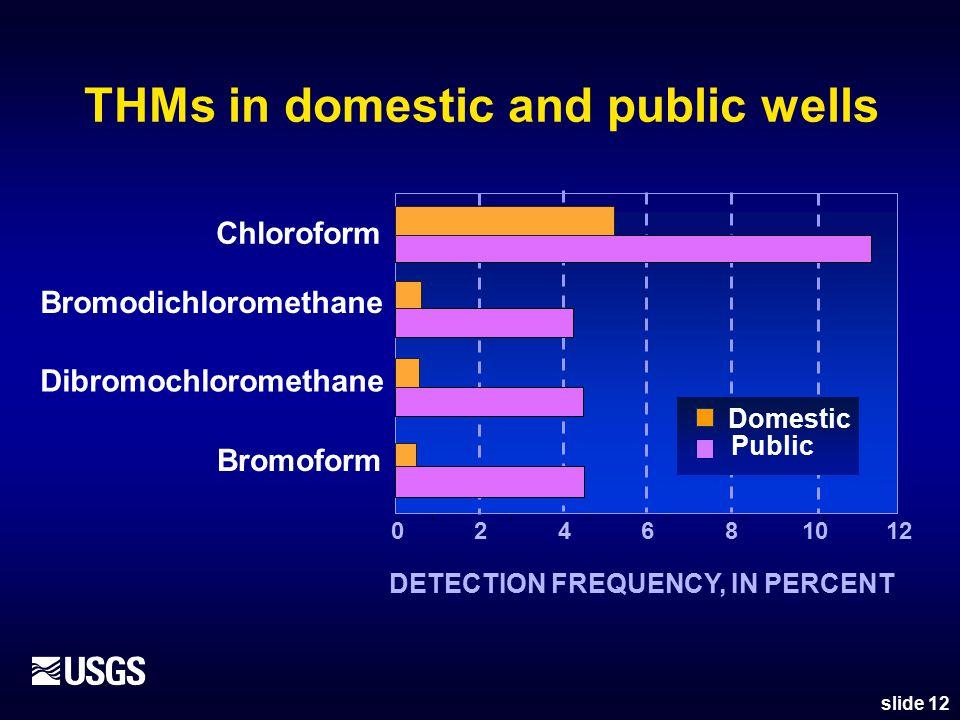 THMs in domestic and public wells Chloroform Bromodichloromethane Dibromochloromethane Bromoform 024681012 DETECTION FREQUENCY, IN PERCENT slide 12 Domestic Public