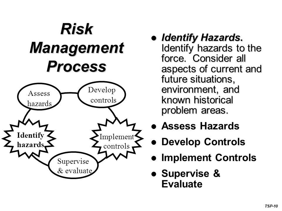 Risk Management Process Identify Hazards.Identify hazards to the force.