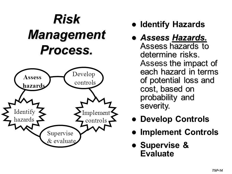 Risk Management Process.Identify Hazards Assess Hazards.