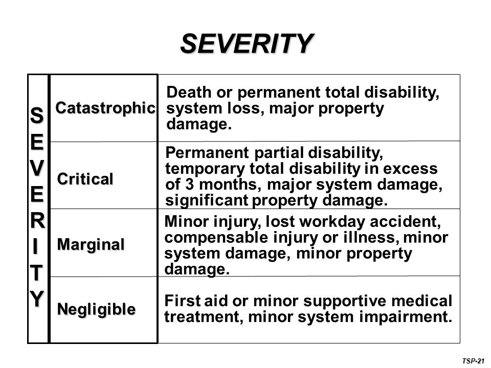 SEVERITYSEVERITYSEVERITYSEVERITY Catastrophic Critical Marginal Negligible Death or permanent total disability, system loss, major property damage.