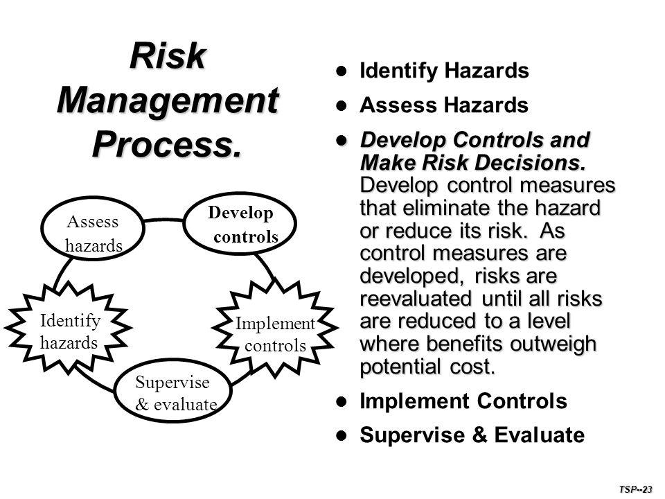 Risk Management Process.Identify Hazards Assess Hazards Develop Controls and Make Risk Decisions.