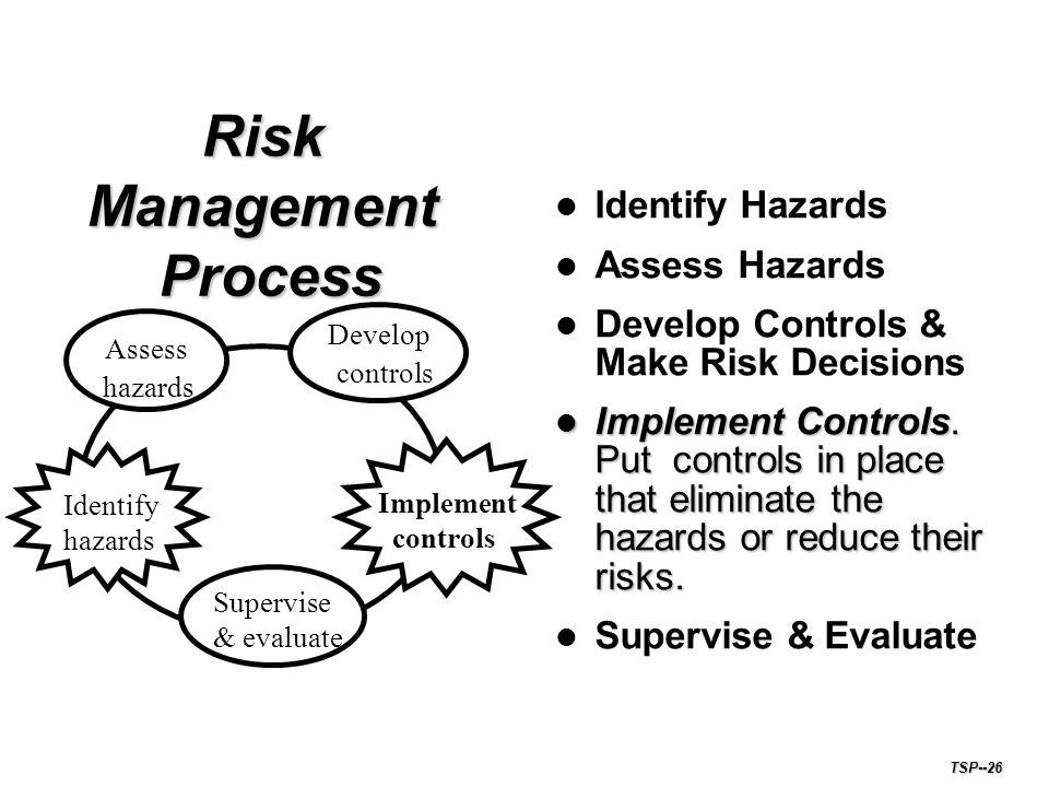Risk Management Process Identify Hazards Assess Hazards Develop Controls & Make Risk Decisions Implement Controls.