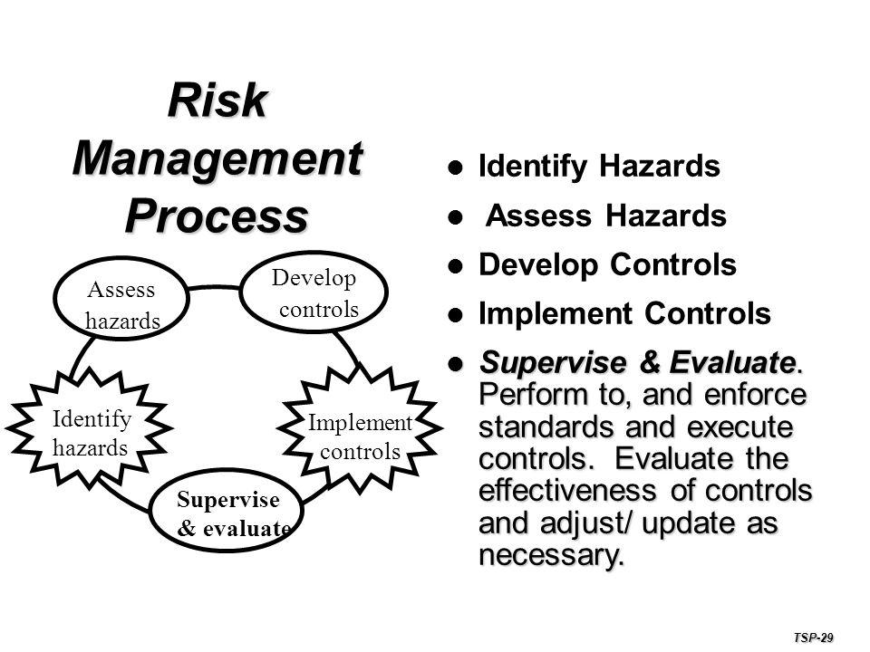 Risk Management Process Identify Hazards Assess Hazards Develop Controls Implement Controls Supervise & Evaluate.