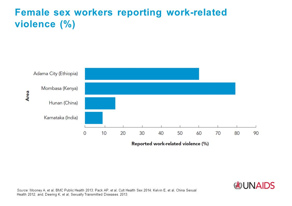 Female sex workers reporting work-related violence (%) Source: Mooney A, et al, BMC Public Health 2013; Pack AP, et al, Cult Health Sex 2014; Kelvin E, et al, China Sexual Health 2012; and, Deering K, et al, Sexually Transmitted Diseases.