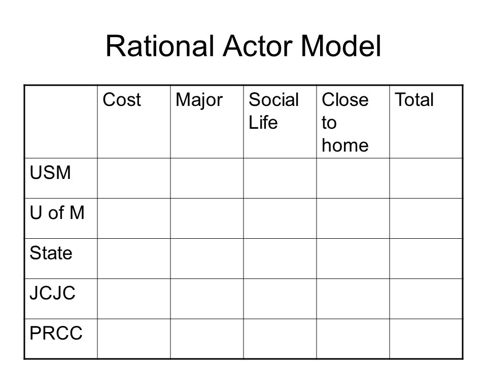 Rational Actor Model CostMajorSocial Life Close to home Total USM U of M State JCJC PRCC
