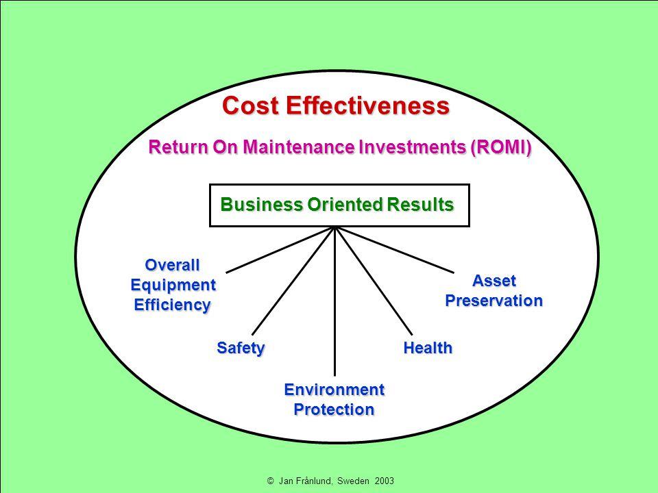 Cost Effectiveness Return On Maintenance Investments (ROMI) Business Oriented Results OverallEquipmentEfficiency SafetyHealth EnvironmentProtection AssetPreservation © Jan Frånlund, Sweden 2003