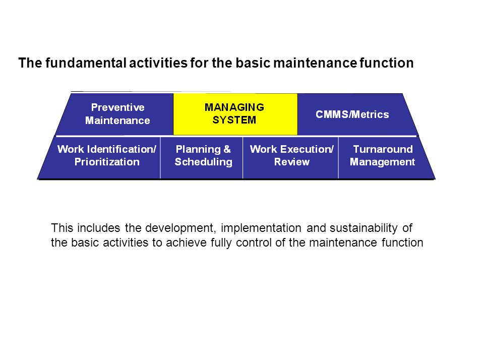 The fundamental activities for the basic maintenance function This includes the development, implementation and sustainability of the basic activities to achieve fully control of the maintenance function