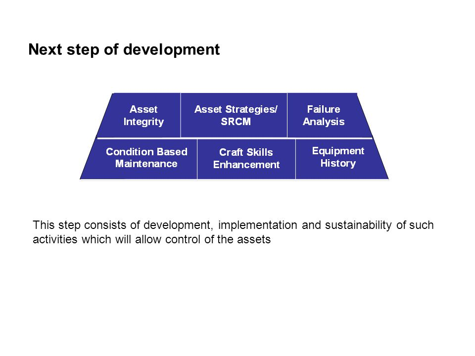 Next step of development This step consists of development, implementation and sustainability of such activities which will allow control of the asset