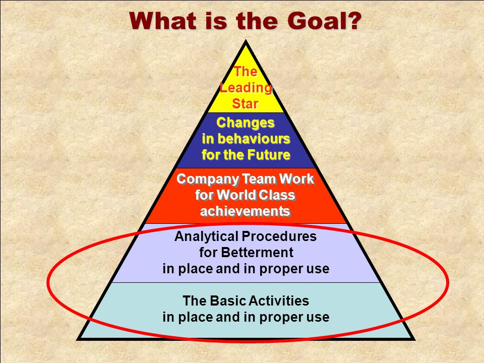 Company Team Work for World Class achievements Company Team Work for World Class achievements The Basic Activities in place and in proper use Analytical Procedures for Betterment in place and in proper use Changes in behaviours for the Future The Leading Star The Leading Star What is the Goal