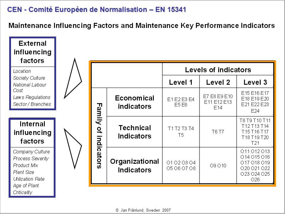 CEN - Comité Européen de Normalisation – EN 15341 © Jan Frånlund, Sweden 2007