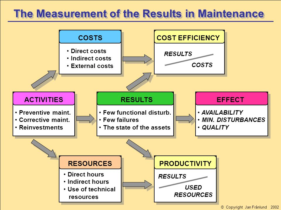 The SAMI Asset Healthcare Triangle Maintenance of the asset for best performance