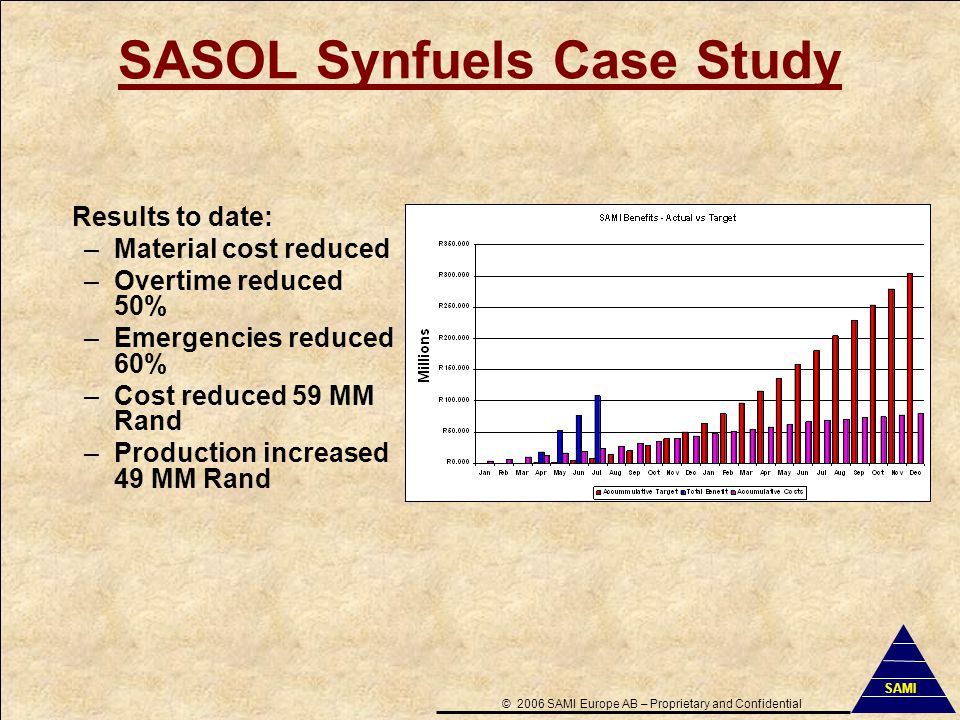 SASOL Synfuels Case Study ©2006 SAMI Europe AB–Proprietary and Confidential SAMI Results to date: –Material cost reduced –Overtime reduced 50% –Emergencies reduced 60% –Cost reduced 59 MM Rand –Production increased 49 MM Rand