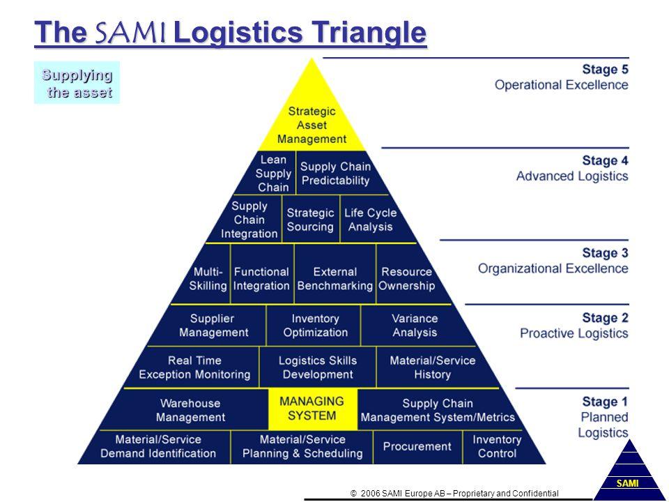 The SAMI Logistics Triangle Supplying the asset the asset ©2006 SAMI Europe AB–Proprietary and Confidential SAMI