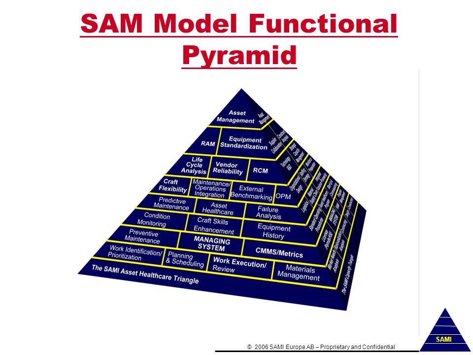 SAM Model Functional Pyramid ©2006 SAMI Europe AB–Proprietary and Confidential SAMI