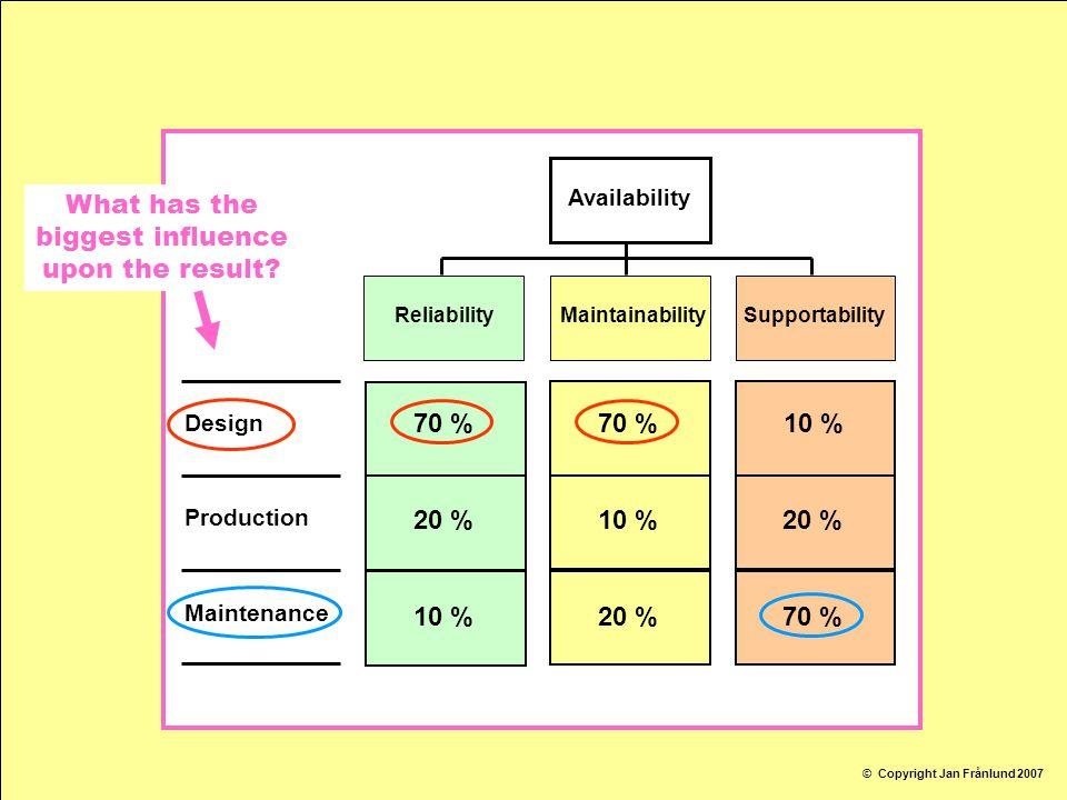 BusinessOrientedResults in the Maintenancefunction