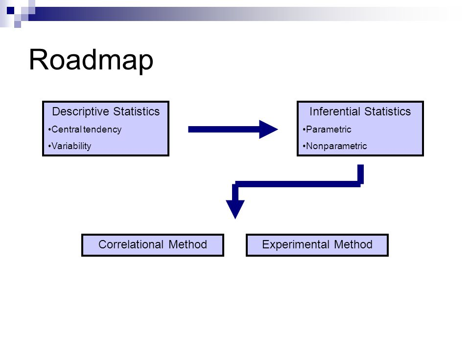 Roadmap Descriptive Statistics Central tendency Variability Inferential Statistics Parametric Nonparametric Correlational MethodExperimental Method