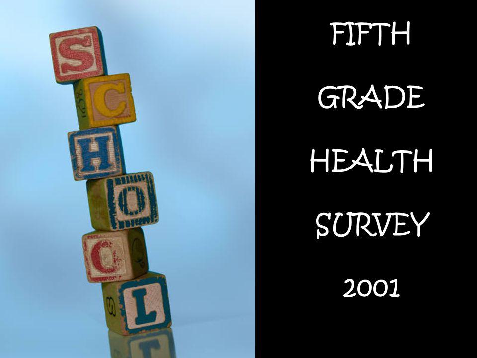 Parent's Description of Child's Health, N=2208