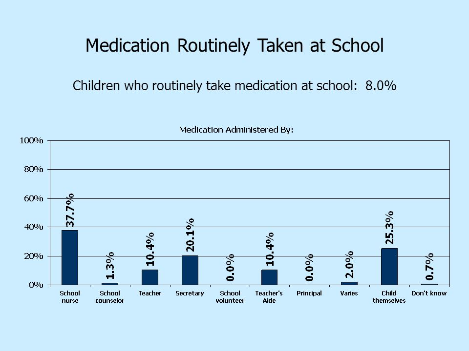 Medication Routinely Taken at School Children who routinely take medication at school: 8.0%