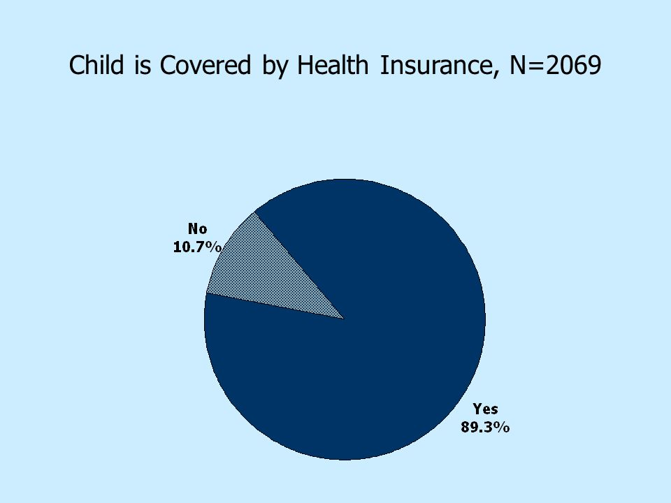 Child is Covered by Health Insurance, N=2069