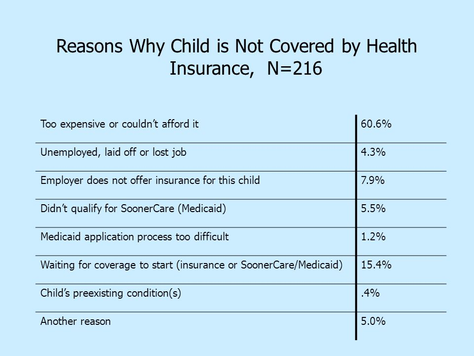 Reasons Why Child is Not Covered by Health Insurance, N=216 Too expensive or couldn't afford it60.6% Unemployed, laid off or lost job4.3% Employer does not offer insurance for this child7.9% Didn't qualify for SoonerCare (Medicaid)5.5% Medicaid application process too difficult1.2% Waiting for coverage to start (insurance or SoonerCare/Medicaid)15.4% Child's preexisting condition(s).4% Another reason5.0%