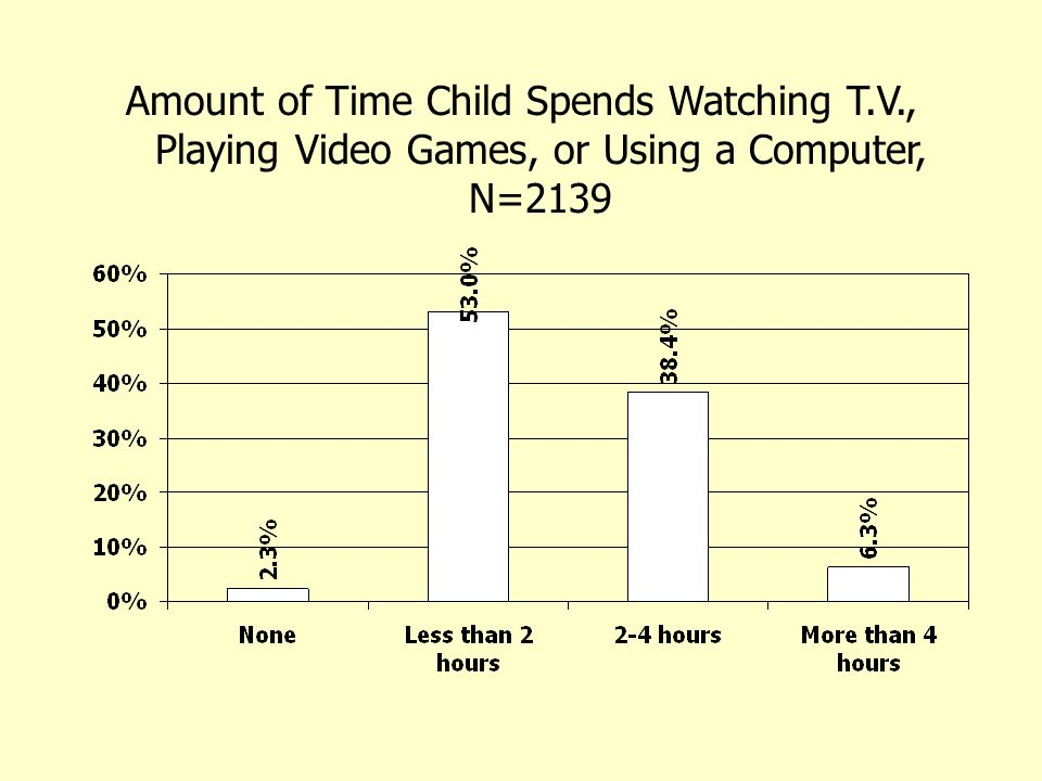 Amount of Time Child Spends Watching T.V., Playing Video Games, or Using a Computer, N=2139