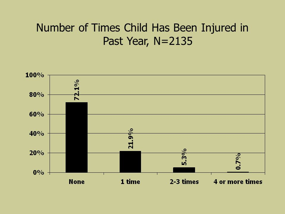 Number of Times Child Has Been Injured in Past Year, N=2135