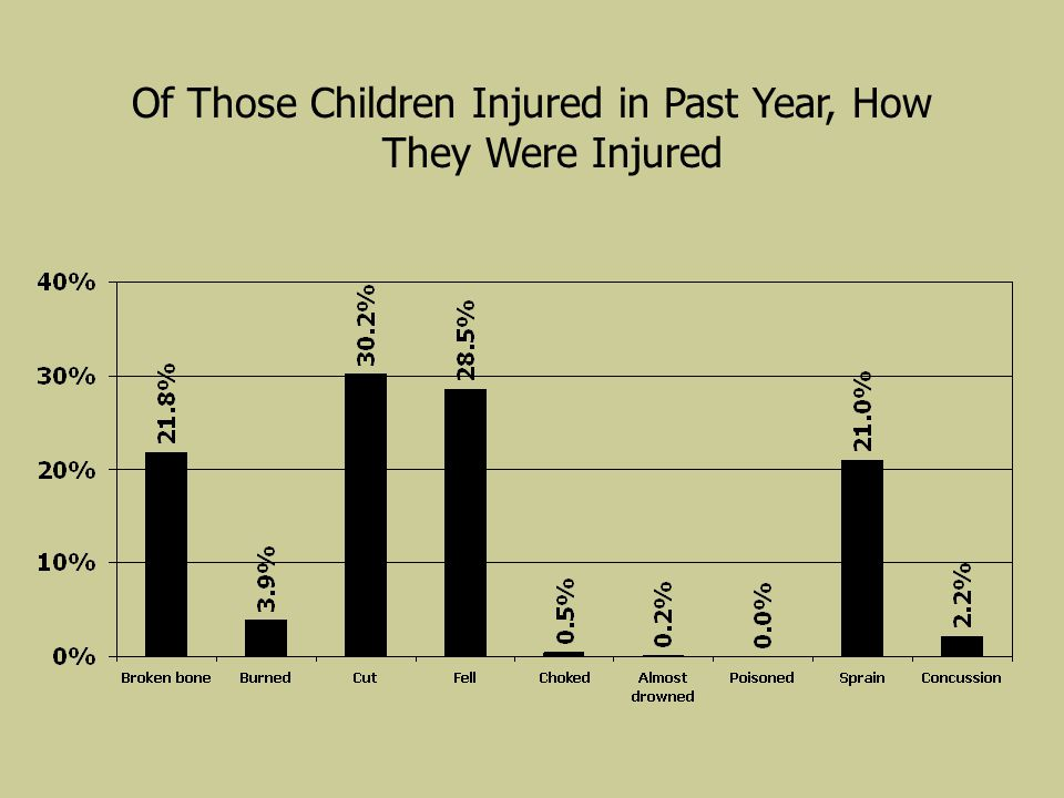 Of Those Children Injured in Past Year, How They Were Injured