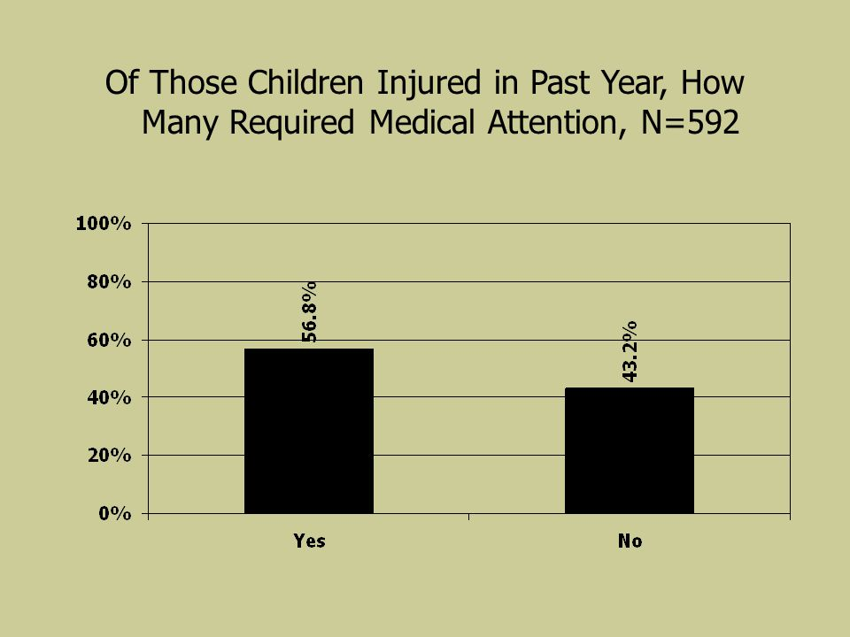 Of Those Children Injured in Past Year, How Many Required Medical Attention, N=592