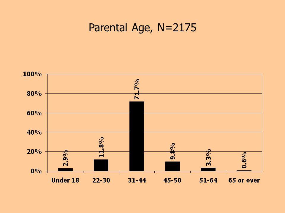 Parental Age, N=2175
