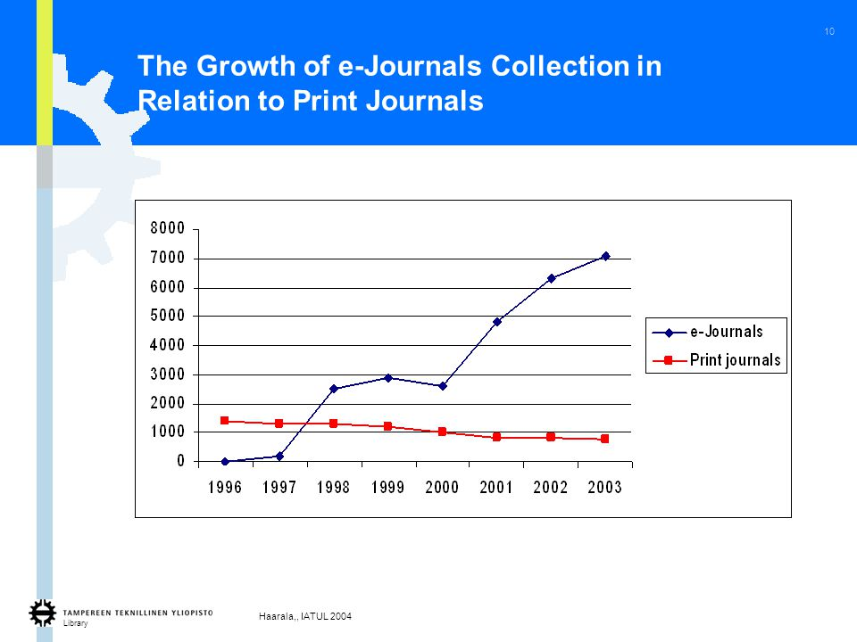 Library Haarala,, IATUL 2004 10 The Growth of e-Journals Collection in Relation to Print Journals