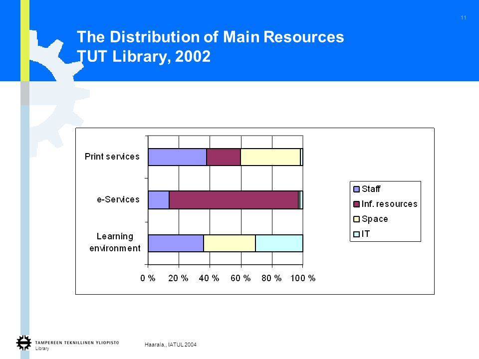Library Haarala,, IATUL 2004 11 The Distribution of Main Resources TUT Library, 2002