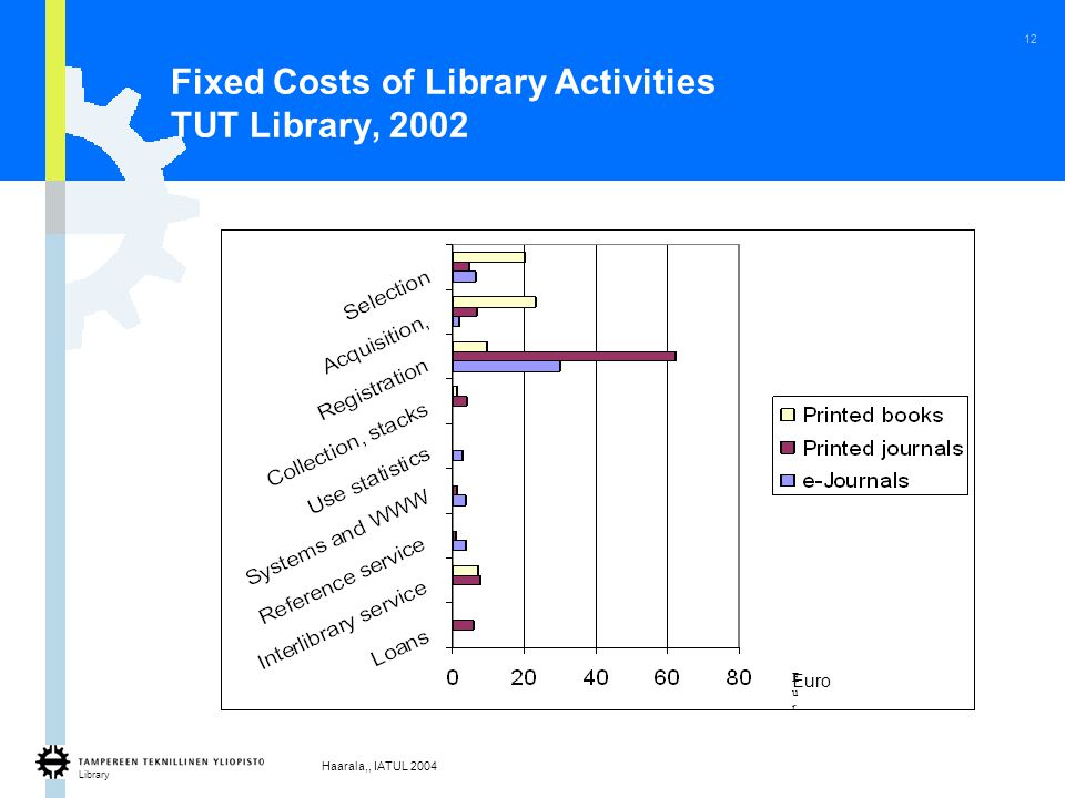 Library Haarala,, IATUL 2004 12 Fixed Costs of Library Activities TUT Library, 2002 EurEur Euro