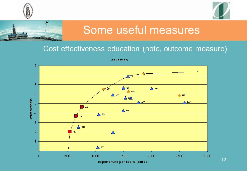 12 Some useful measures Cost effectiveness education (note, outcome measure)