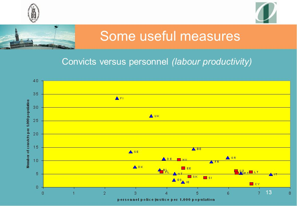 13 Some useful measures Convicts versus personnel (labour productivity)