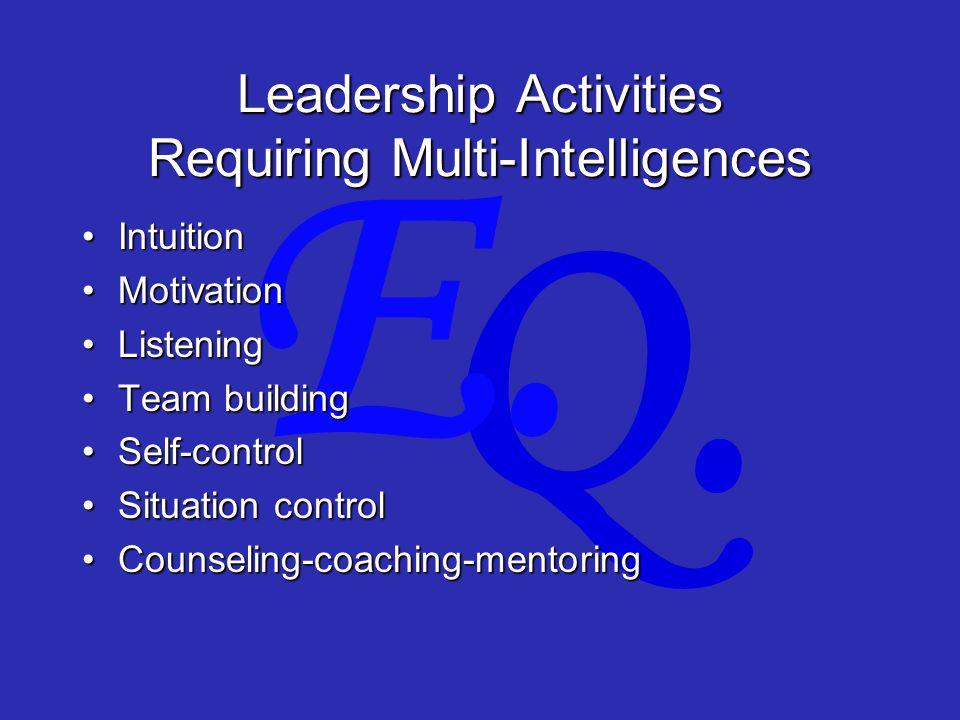 Q. E. Leadership Activities Requiring Multi-Intelligences IntuitionIntuition MotivationMotivation ListeningListening Team buildingTeam building Self-c
