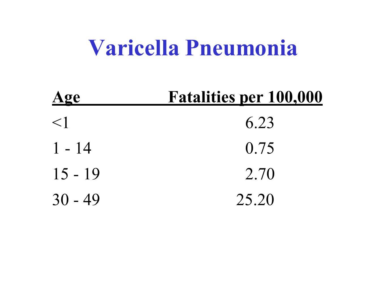 Varicella Pneumonia AgeFatalities per 100,000 <16.23 1 - 140.75 15 - 192.70 30 - 49 25.20