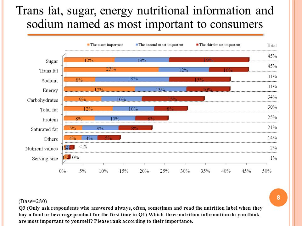 8 Trans fat, sugar, energy nutritional information and sodium named as most important to consumers (Base=280) Q3 (Only ask respondents who answered always, often, sometimes and read the nutrition label when they buy a food or beverage product for the first time in Q1) Which three nutrition information do you think are most important to yourself.