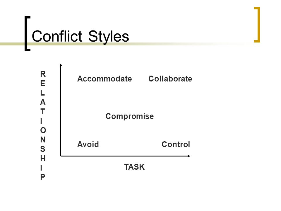 Conflict Styles Accommodate Collaborate Compromise AvoidControl RELATIONSHIPRELATIONSHIP TASK