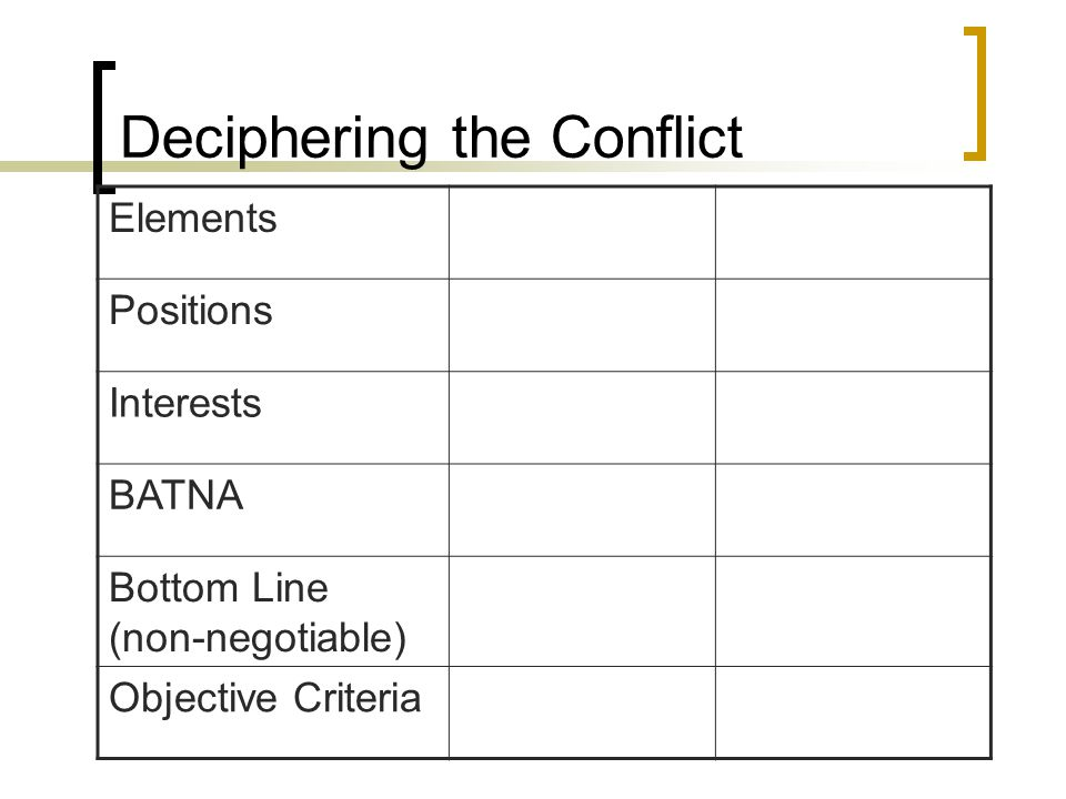Deciphering the Conflict Elements Positions Interests BATNA Bottom Line (non-negotiable) Objective Criteria